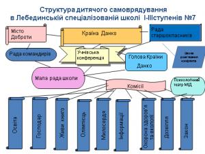 Структура дитячого самоврядування Лебединської спеціалізованої школи І-ІІІ ст. №7